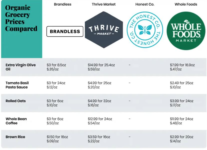 thrive market benefits